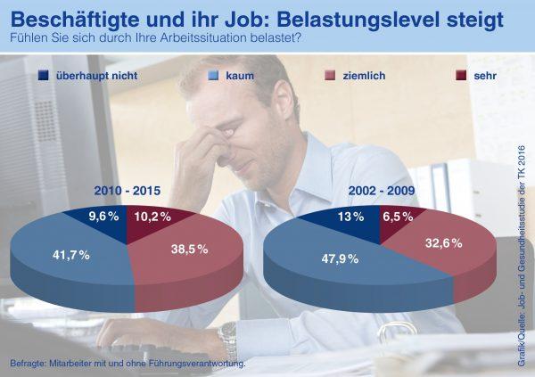 Burnout-Statistik Hypnose Rheinsieg